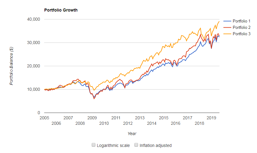 portfolio visualizerで資本財セクターをS&P500、生活必需品セクターと比較