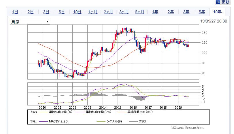 ドル円相場 | SBI証券