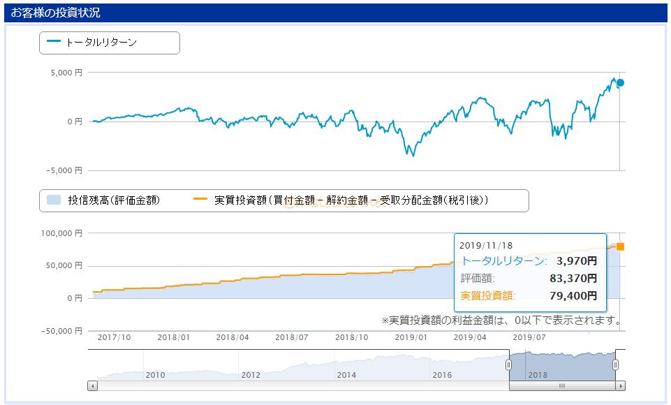 3000円投資を行なっている筆者楽天証券口座の世界経済インデックスファンドの状況