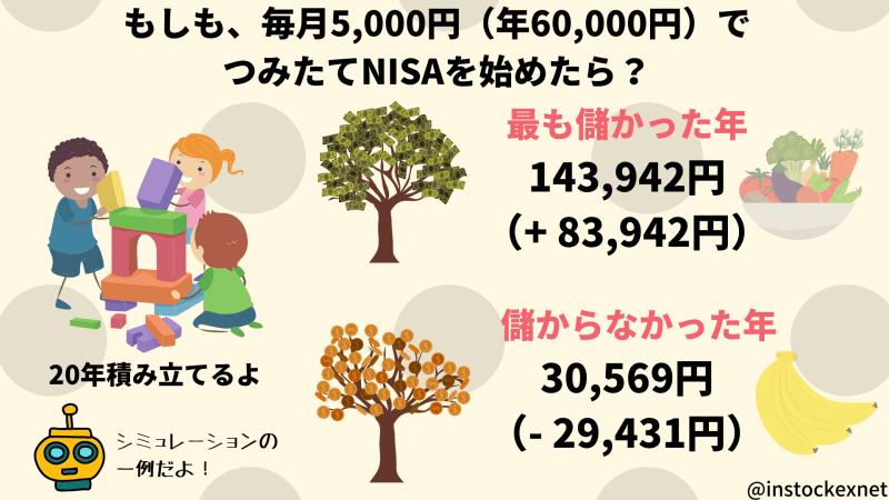 もしも毎月5000円でつみたてNISAを20年積み立てたら