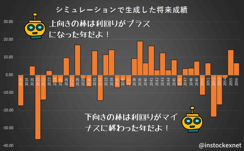 つみたてNISAで5000円積み立てをシミュレーションしたときの毎月のリターン
