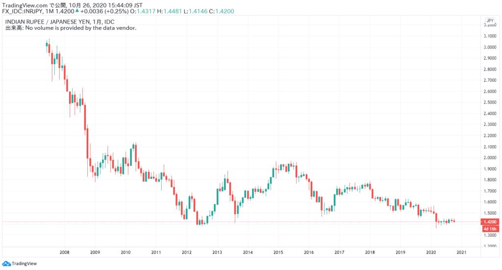インドルピーと日本円の為替レート