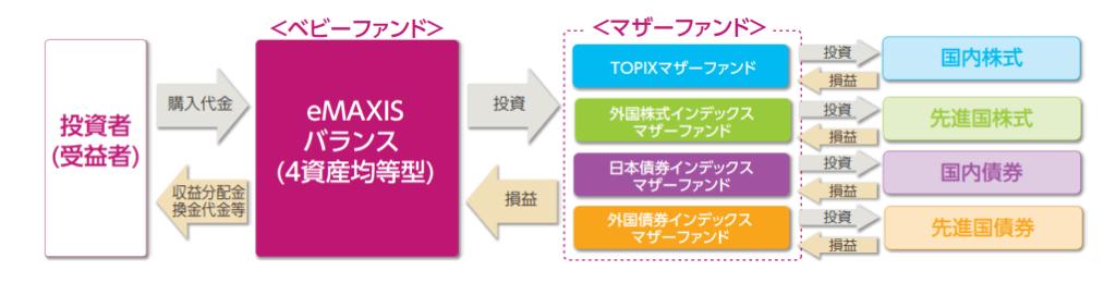 eMAXIS バランス(4資産均等型)の仕組み