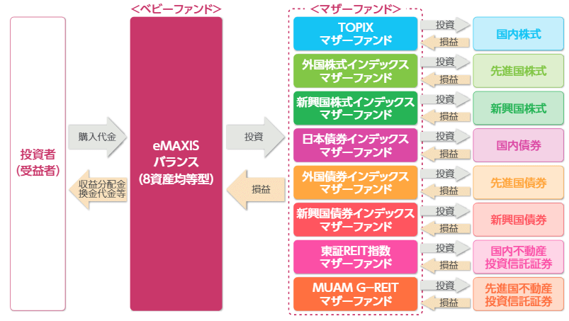 eMAXIS バランス(8資産均等型)の仕組み