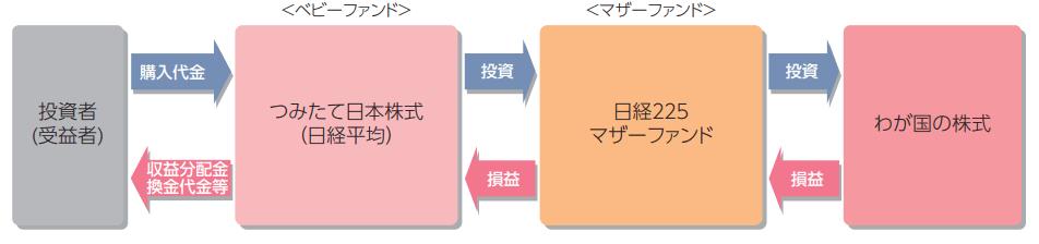 つみたて日本株式(日経平均)の仕組み