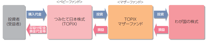 つみたて日本株式(TOPIX)の仕組み