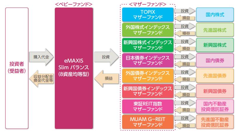 eMAXIS slim バランス(8資産均等型)のファンドの仕組み