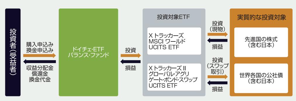 ドイチェ・ETFバランス・ファンドの仕組み