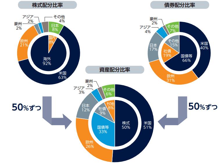 ドイチェ・ETFバランス・ファンドのアセットアロケーション