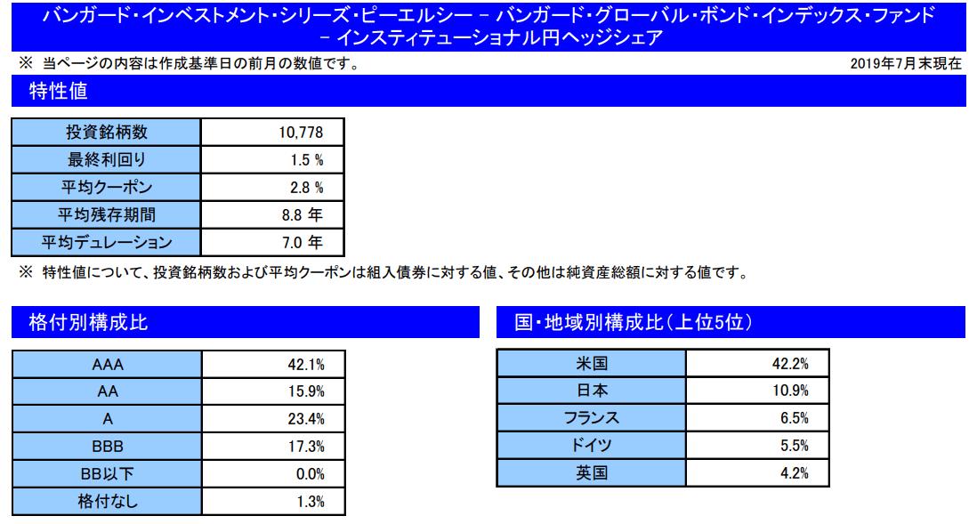 楽天・全世界債券インデックス(為替ヘッジ)ファンドのポートフォリオ