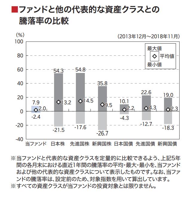 楽天・全世界債券インデックス(為替ヘッジ)ファンドの騰落率