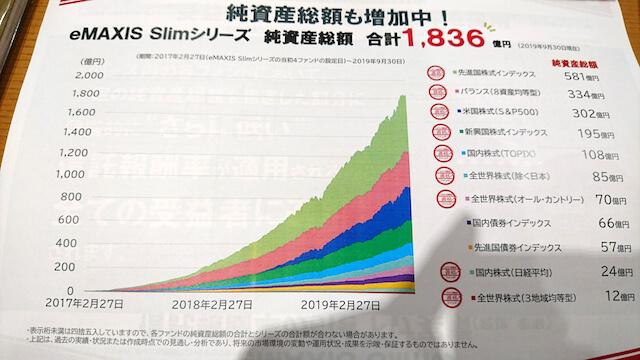 eMAXIS slimシリーズの資産残高推移