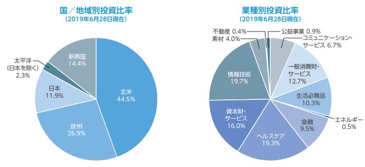 セゾン資産形成の達人のアセットアロケーション(2019年6月)