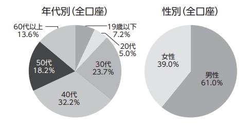 セゾン資産形成の達人の利用者