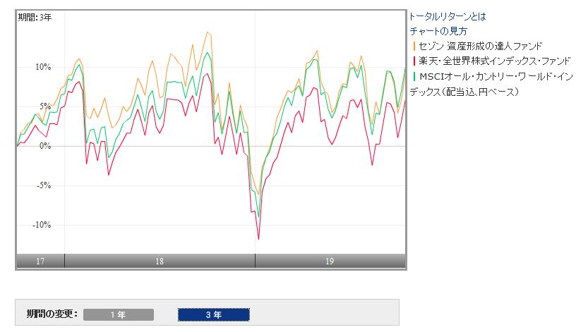 セゾン資産形成の達人と楽天全世界との比較