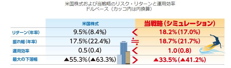 楽天・米国レバレッジバランス・ファンドの運用効率