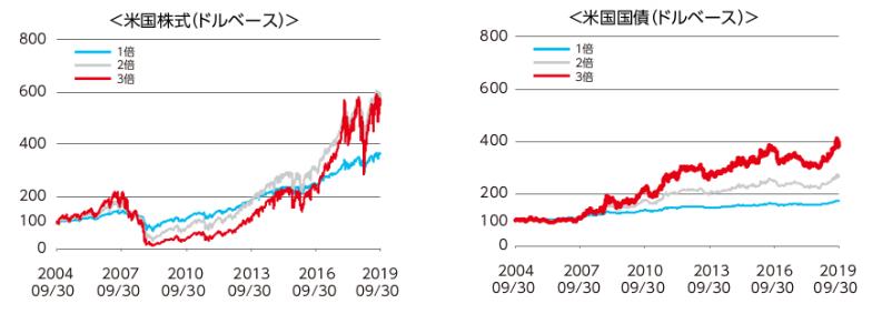 米国株式と米国債券のレバレッジ効果