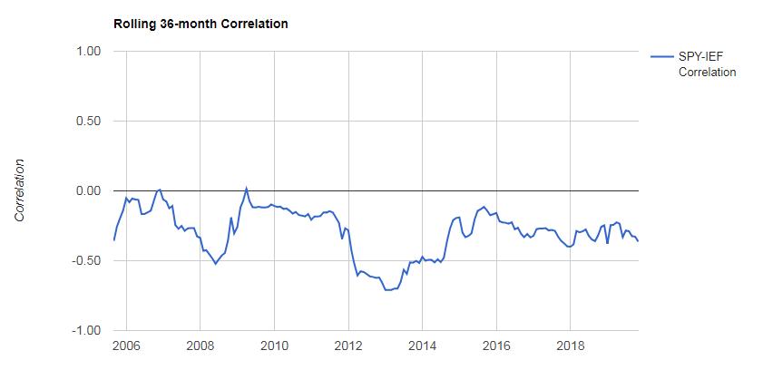 SPY(米国株式)とIEF(米国債券)の相関係数