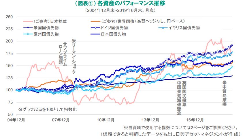 債券先物価格の推移