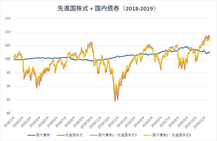 先進国株式に少量の債券を加えた際の運用成績を先進国株式100%の運用と比較