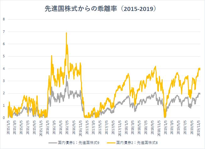 先進国株式からの乖離率