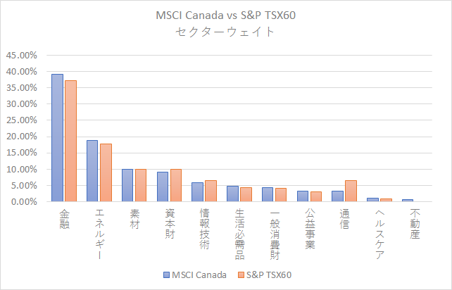 MSCI Canada vs S&P TSX60