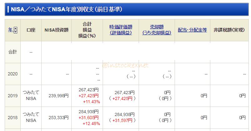 つみたてNISAの2019年12月までの運用成績