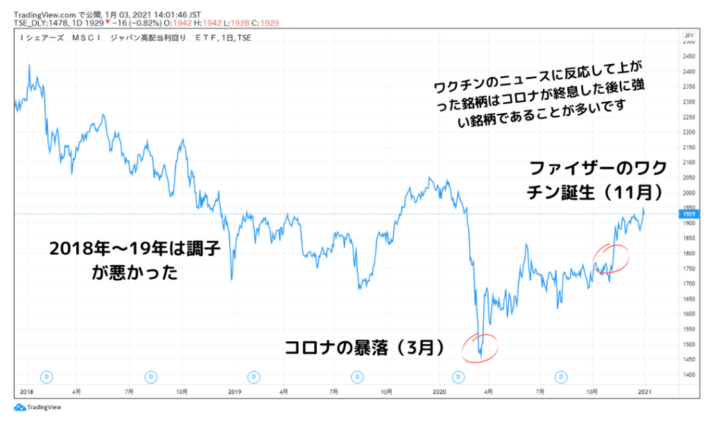 1478の過去3年の株価