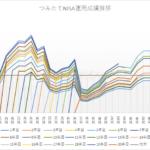 つみたてNISAの資産の増え方イメージ(20年後の暴落)