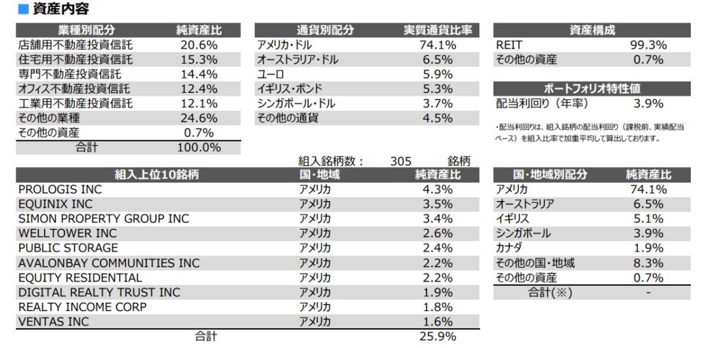 NEXT FUNDS 外国REIT・S&P先進国REIT指数(除く日本・為替ヘッジなし)連動型上場投信の投資先など
