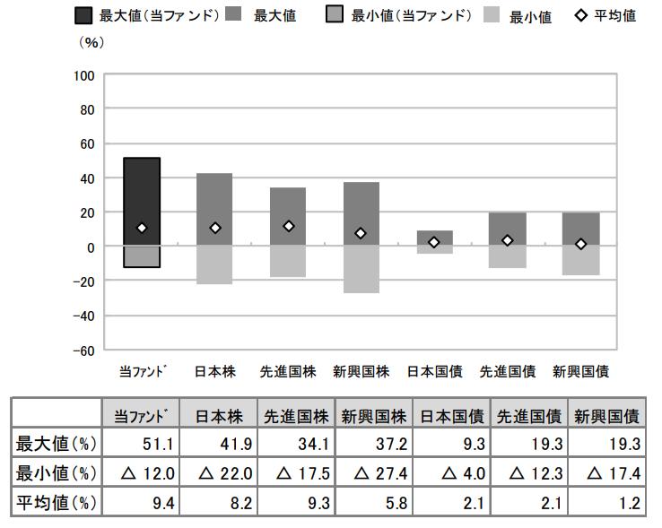 NEXT FUNDS 外国REIT・S&P先進国REIT指数(除く日本・為替ヘッジなし)連動型上場投信の騰落率