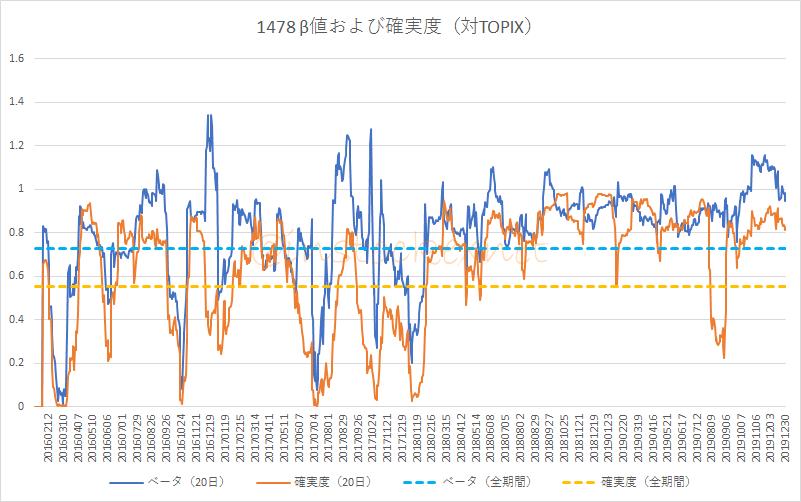 1478 iシェアーズ MSCI ジャパン高配当利回り ETFのベータ値と確実度