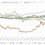 ビットコインと主要資産の2018以降のパフォーマンス