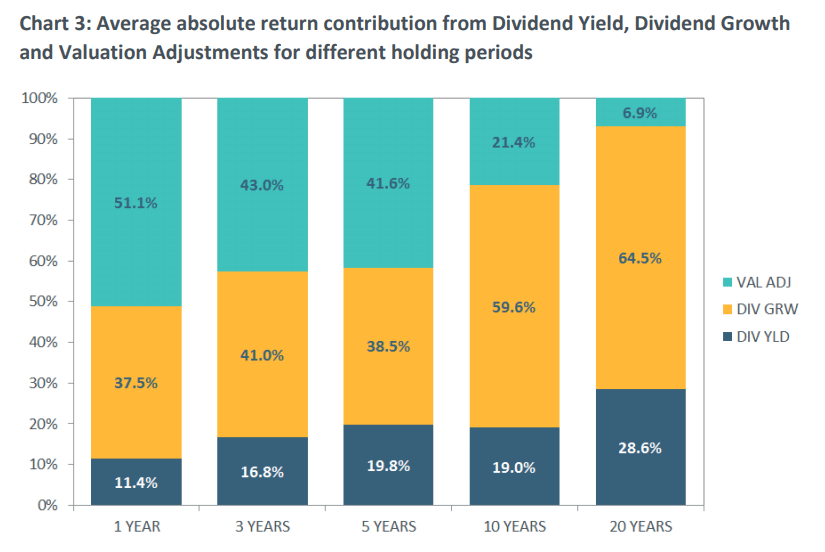 Average absolute return contribution from Dividend Yield, Dividend Growth and Valuation Adjustments for different holding periods