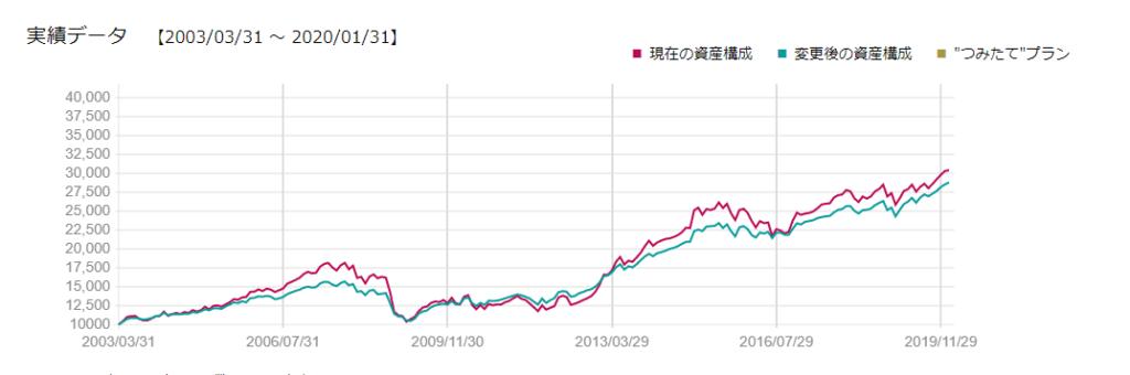 海外株式50%と海外債券50%で運用したときの成績比較