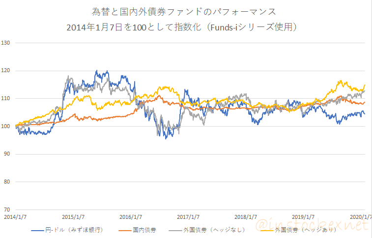 野村インデックスファンドシリーズの債券と円・ドルの為替レート