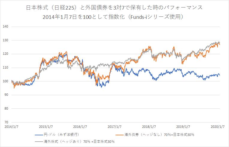 国内株式(日経225)と為替ヘッジの有無の異なる債券とのポートフォリオ