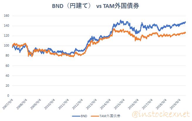 BND(円建て)と三井住友TAMのファンドを比較