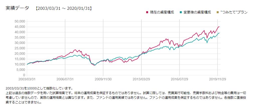 為替ヘッジなしの先進国株式と為替ヘッジありの先進国株式を比較