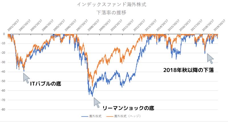 日興インデックスファンド海外株式を利用して下落率を比較