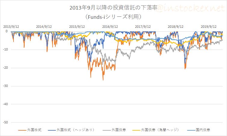 Funds-i外国株式と外国株式(為替ヘッジあり)の下落率の比較