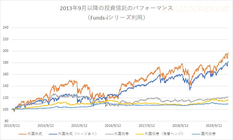 Funds-i外国株式と外国株式(為替ヘッジあり)の比較