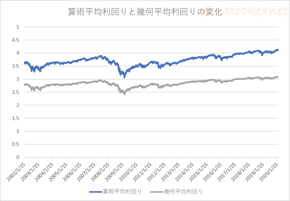 先進国株式ファンドと先進国債券ファンドに毎月1万円ずつ積み立てた場合にポートフォリオの比率が変わったときの期待利回りの変化