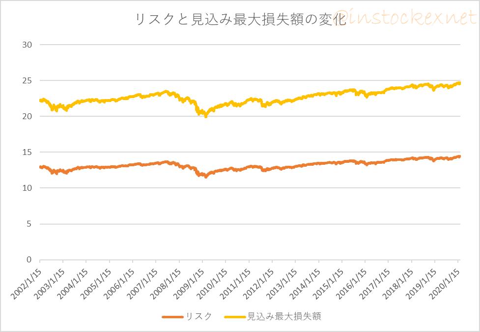 先進国株式ファンドと先進国債券ファンドに毎月1万円ずつ積み立てた場合にポートフォリオの比率が変わったときのリスクと見込み最大損失額の変化