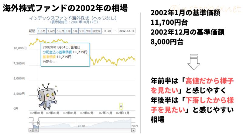 インデックスファンド海外株式(ヘッジなし)の2002年の基準価額の推移