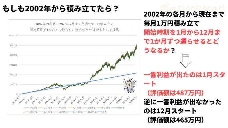 インデックスファンド海外株式(ヘッジなし)に2002年から積み立て。1か月ずつ開始時期をずらして、最終損益の影響を見る