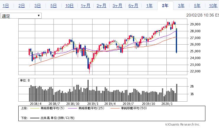2020年2月のダウ平均株価の下落