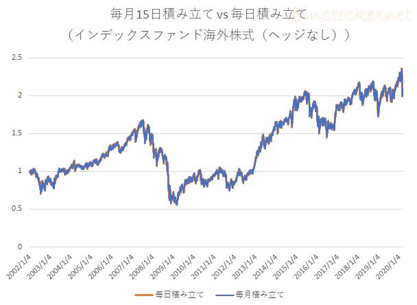 インデックスファンド海外株式(為替ヘッジなし)に毎月積立と毎日積立を行ったときの損益の推移