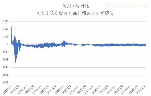 インデックスファンド海外株式(為替ヘッジなし)に毎月積立と毎日積立を行ったときの評価額の比率