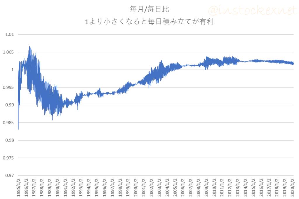 日経平均株価に毎月積立と毎日積立を行ったときの評価額の比率
